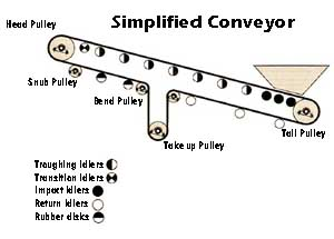Conveyor diagram